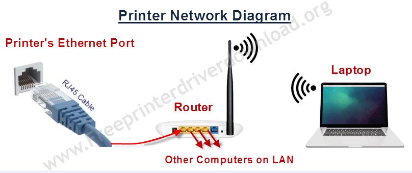 Sharp ar-5316e Ethernet Network Diagram